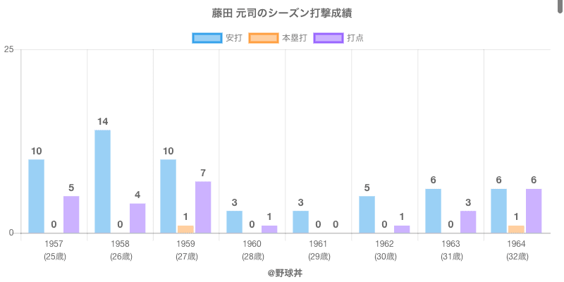 #藤田 元司のシーズン打撃成績