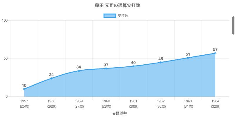 #藤田 元司の通算安打数