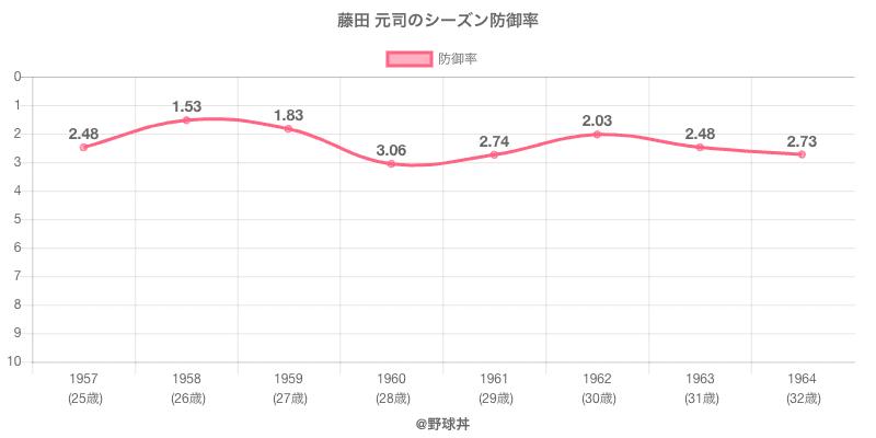 藤田 元司のシーズン防御率