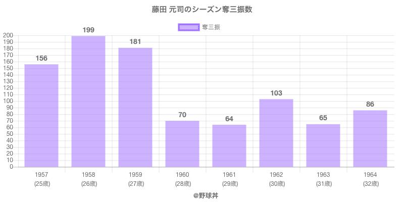 #藤田 元司のシーズン奪三振数