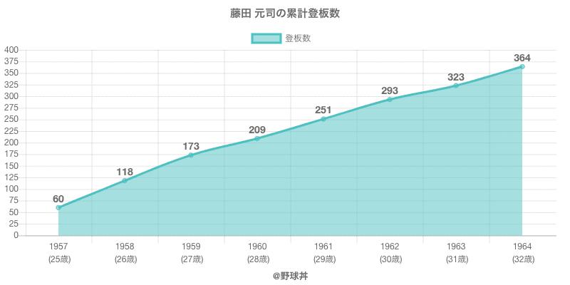 #藤田 元司の累計登板数