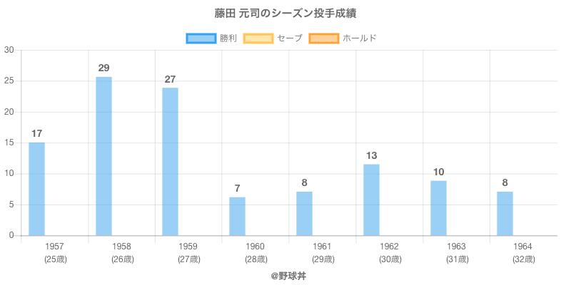 #藤田 元司のシーズン投手成績