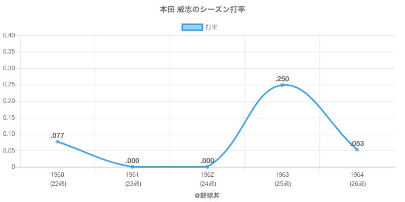 本田 威志のシーズン打率