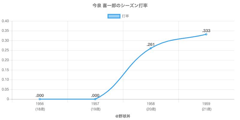 今泉 喜一郎のシーズン打率