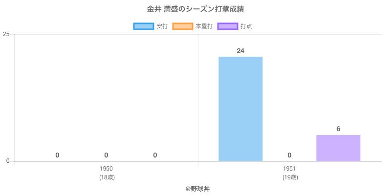 #金井 満盛のシーズン打撃成績