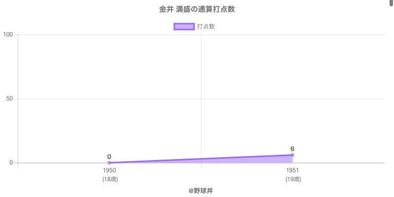 #金井 満盛の通算打点数