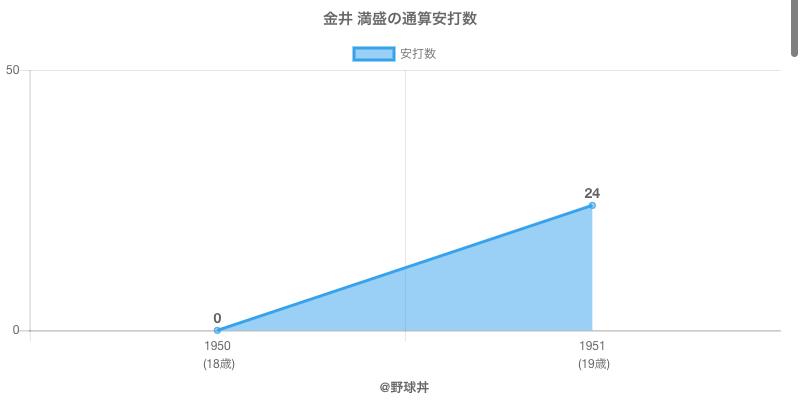 #金井 満盛の通算安打数
