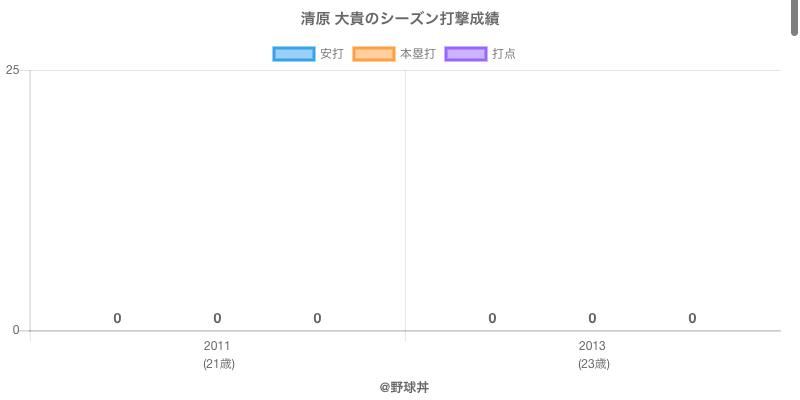 #清原 大貴のシーズン打撃成績