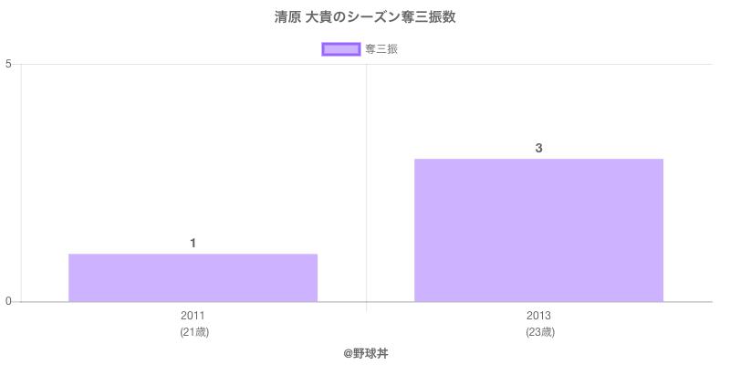 #清原 大貴のシーズン奪三振数
