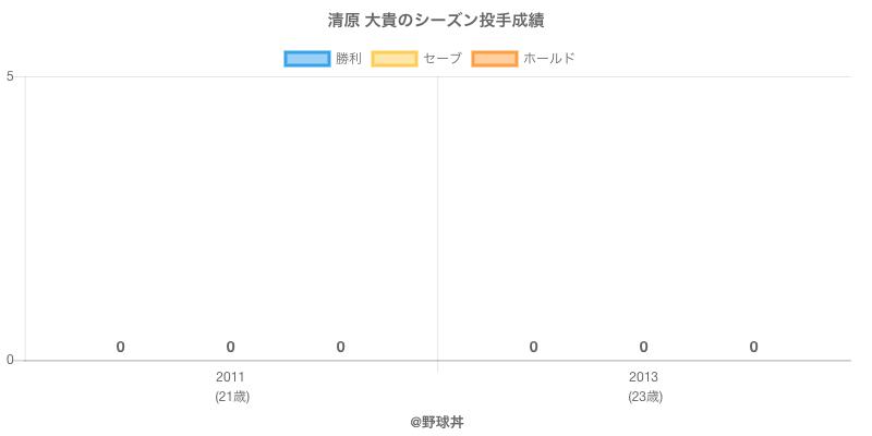 #清原 大貴のシーズン投手成績