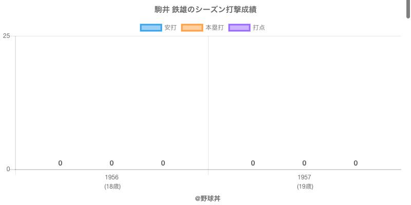 #駒井 鉄雄のシーズン打撃成績