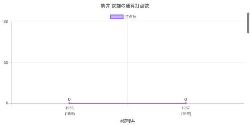 #駒井 鉄雄の通算打点数