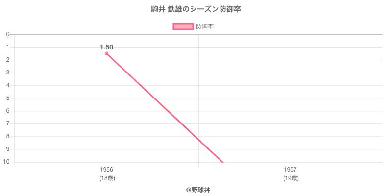駒井 鉄雄のシーズン防御率