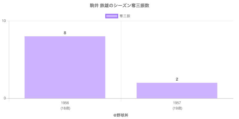 #駒井 鉄雄のシーズン奪三振数