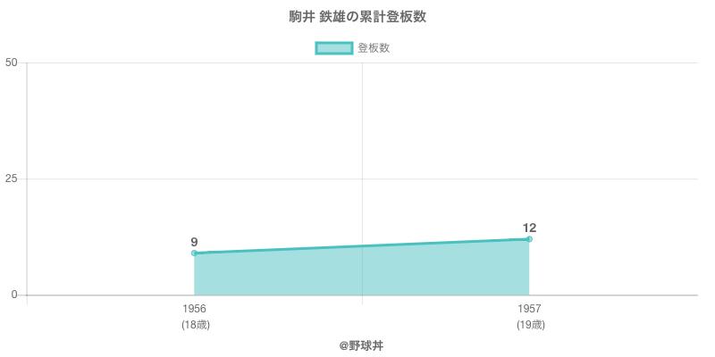 #駒井 鉄雄の累計登板数