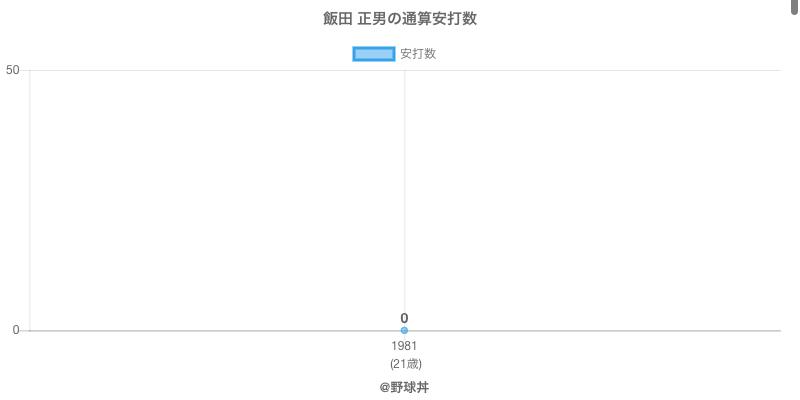 #飯田 正男の通算安打数