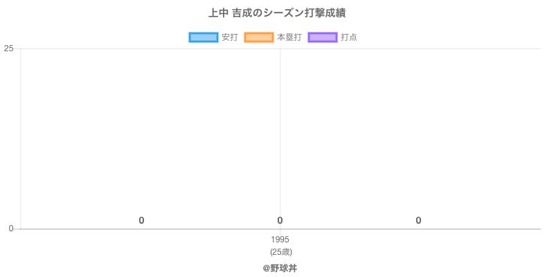 #上中 吉成のシーズン打撃成績