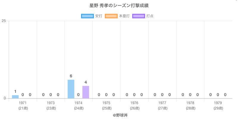 #星野 秀孝のシーズン打撃成績
