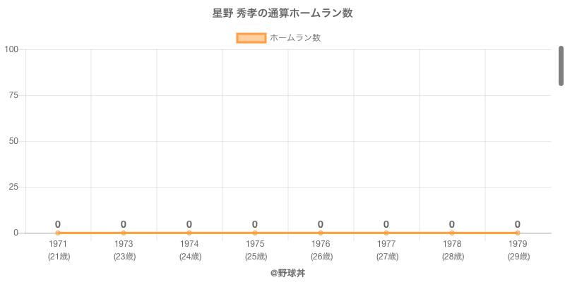 #星野 秀孝の通算ホームラン数