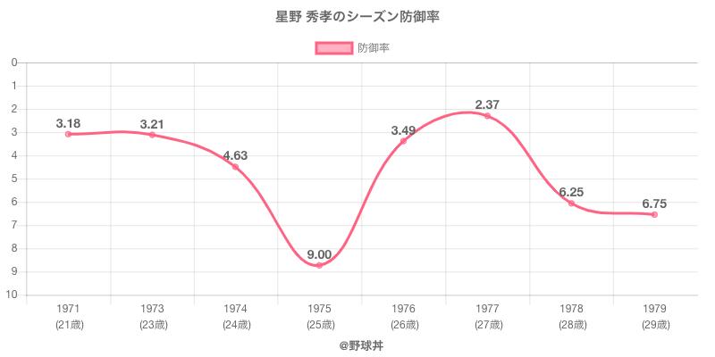 星野 秀孝のシーズン防御率