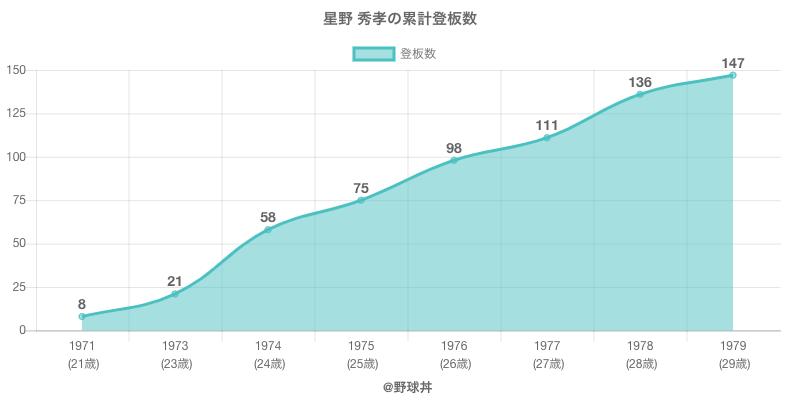 #星野 秀孝の累計登板数