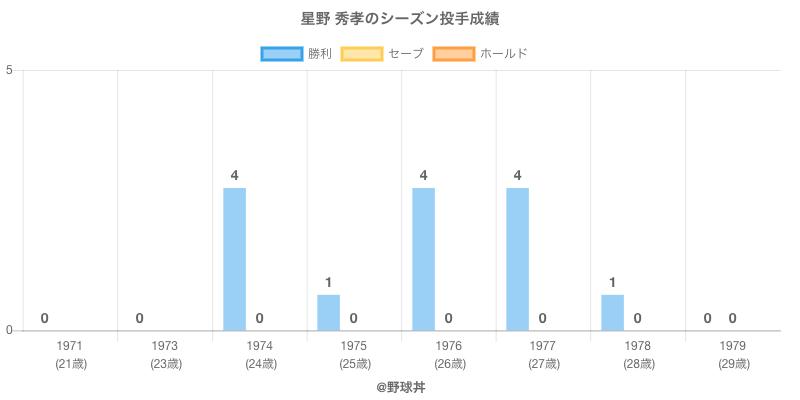 #星野 秀孝のシーズン投手成績