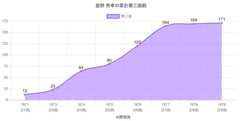 #星野 秀孝の累計奪三振数