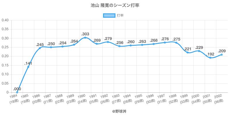 池山 隆寛のシーズン打率