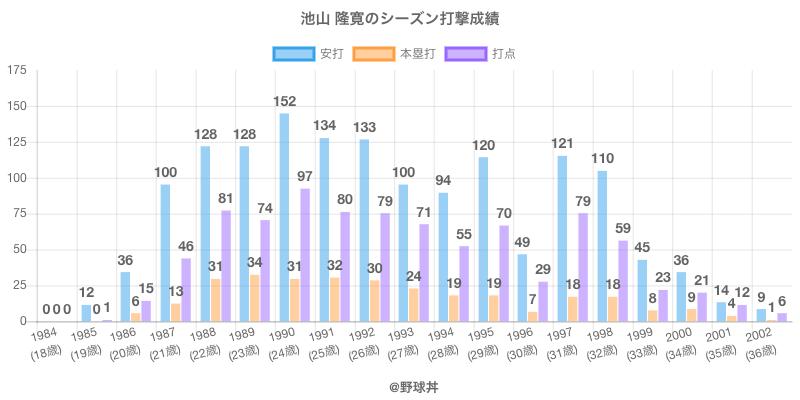 #池山 隆寛のシーズン打撃成績