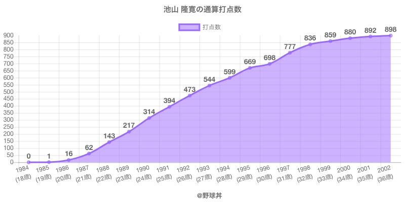 #池山 隆寛の通算打点数
