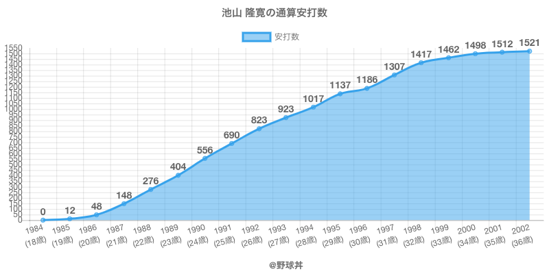 #池山 隆寛の通算安打数