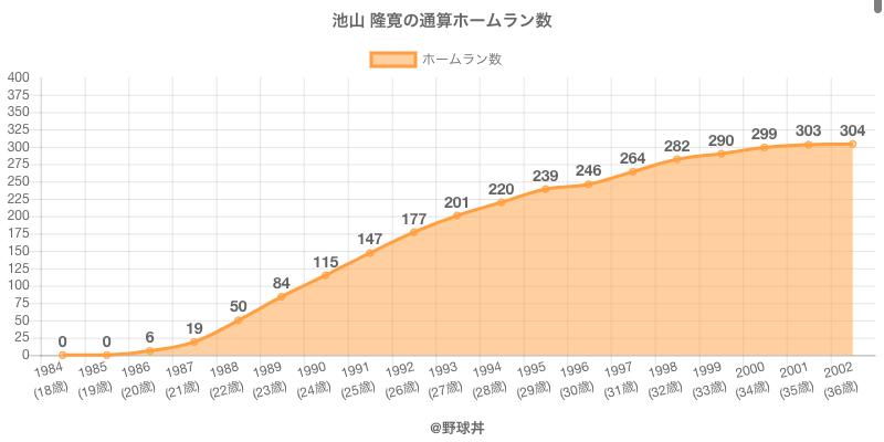 #池山 隆寛の通算ホームラン数