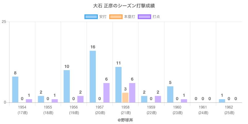 #大石 正彦のシーズン打撃成績