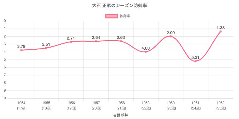 大石 正彦のシーズン防御率