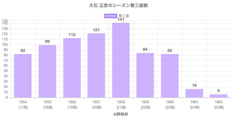 #大石 正彦のシーズン奪三振数