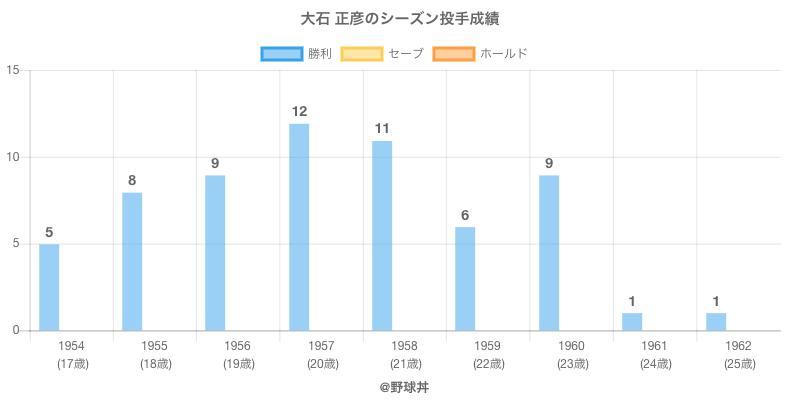 #大石 正彦のシーズン投手成績