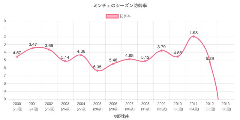 ミンチェのシーズン防御率