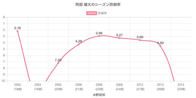 阿部 健太のシーズン防御率