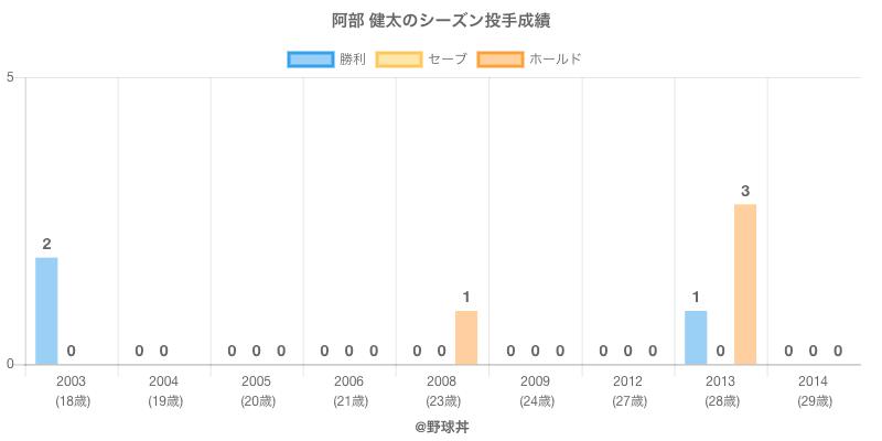 #阿部 健太のシーズン投手成績