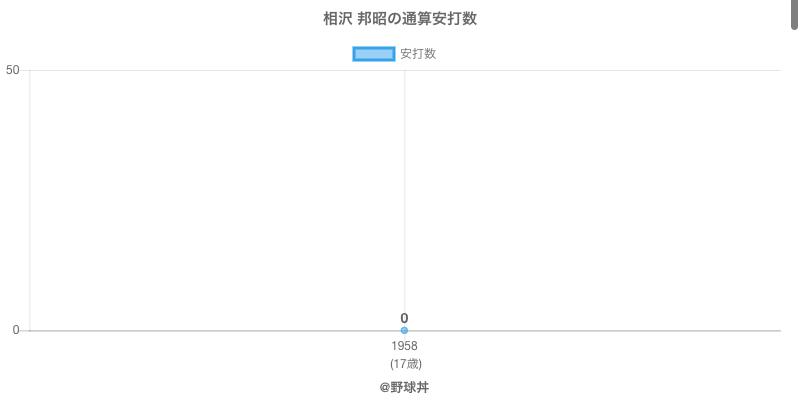 #相沢 邦昭の通算安打数
