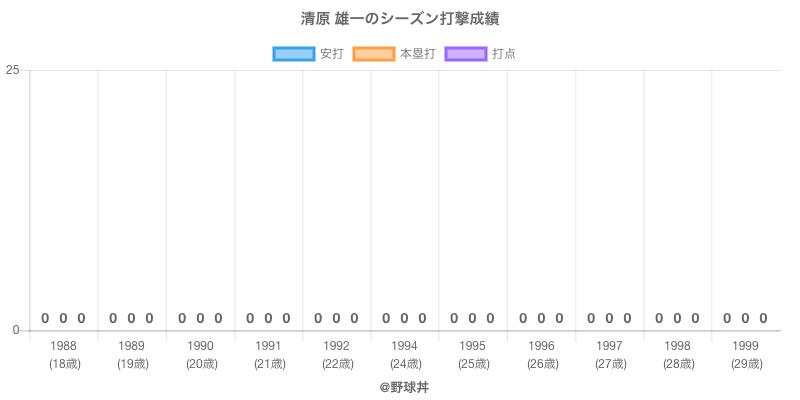 #清原 雄一のシーズン打撃成績