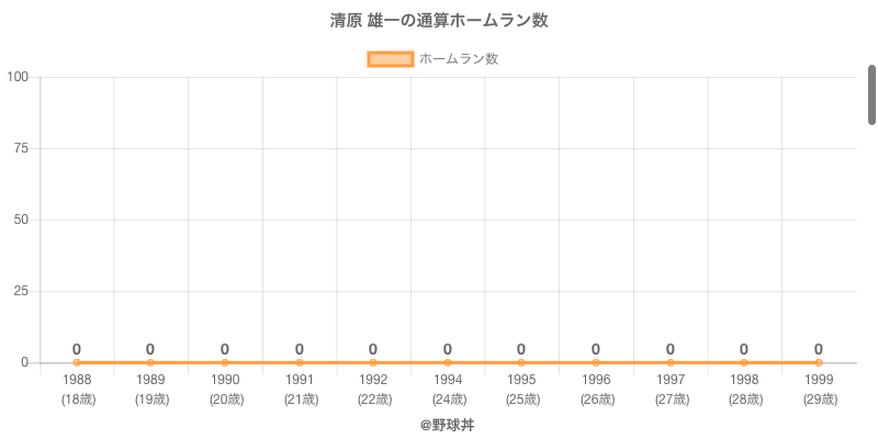 #清原 雄一の通算ホームラン数