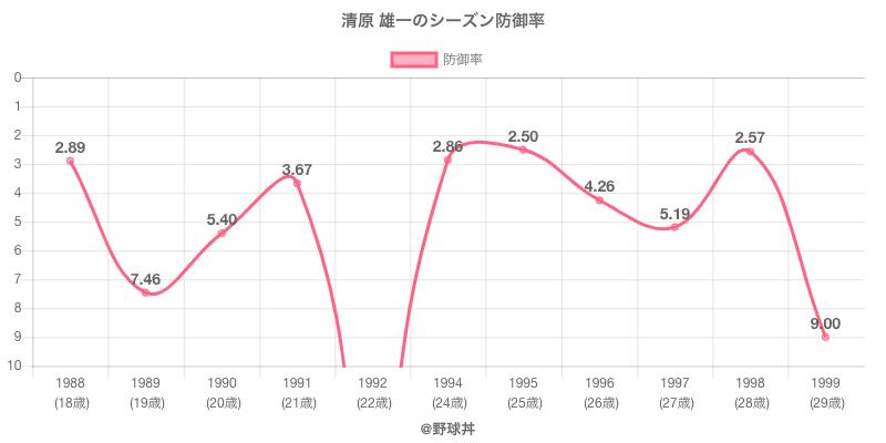 清原 雄一のシーズン防御率