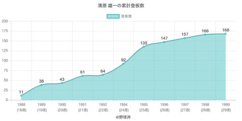 #清原 雄一の累計登板数