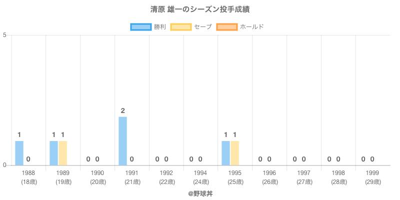#清原 雄一のシーズン投手成績