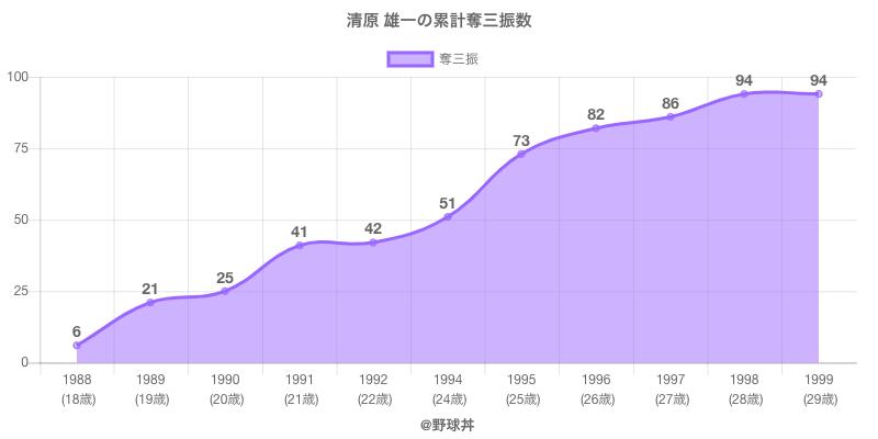 #清原 雄一の累計奪三振数