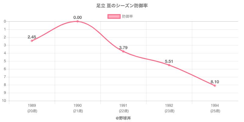 足立 亘のシーズン防御率