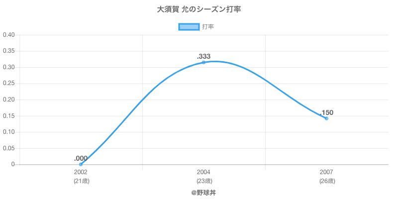 大須賀 允のシーズン打率