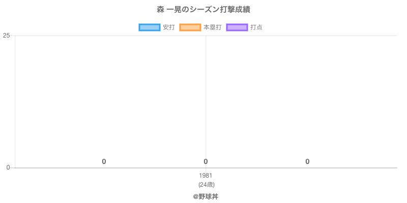 #森 一晃のシーズン打撃成績