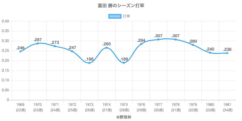 富田 勝のシーズン打率